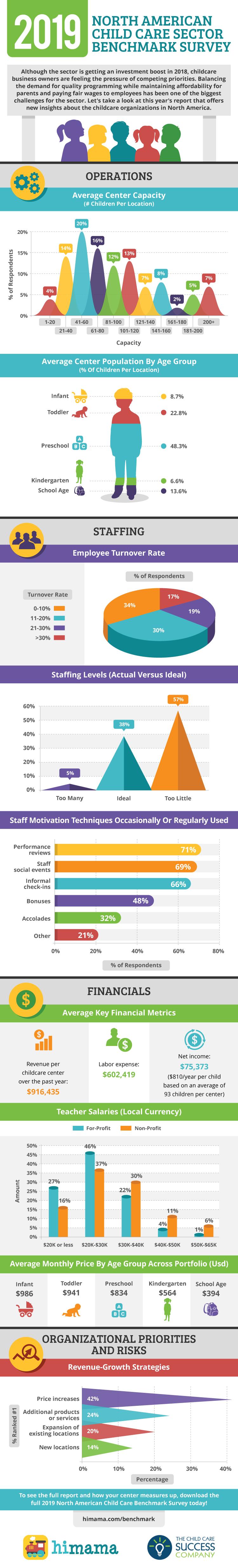 2019 child care benchmark survey infographic