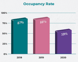 2020 child care occupancy rate